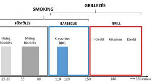 grill-barbecue-fustoles-tecnikak-sutes