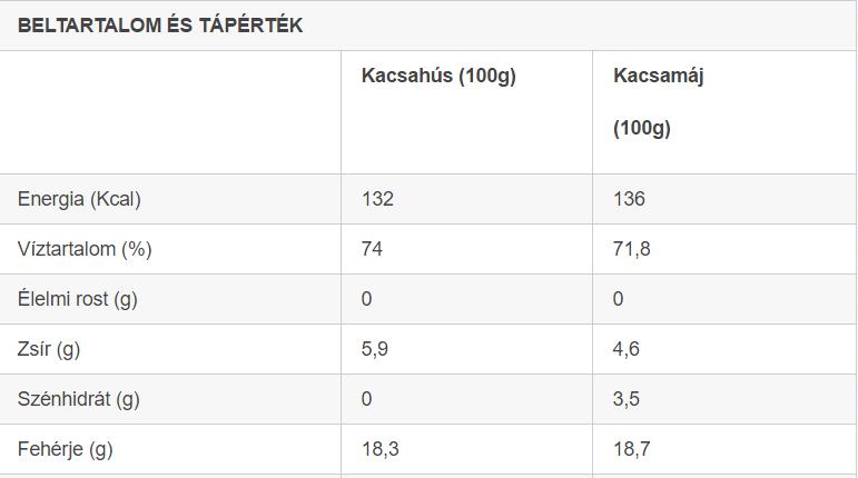 kacsahús tápérték táblázat - forrás: elestar.hu